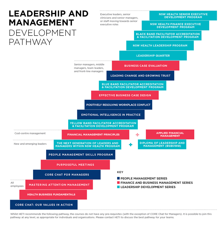 leadership and management development pathway