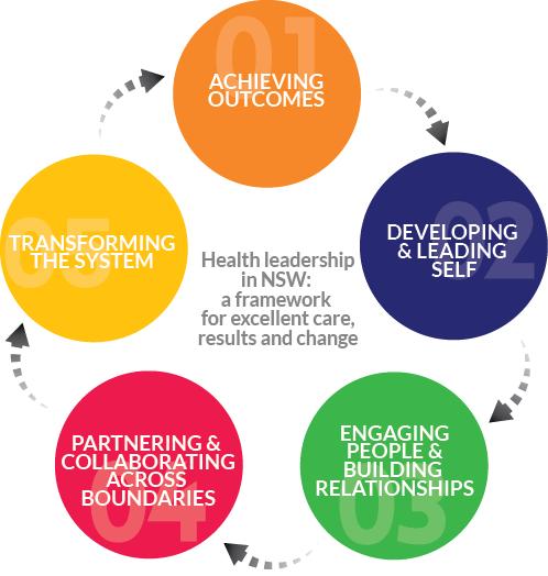 NSW Health Leadership Framework | HETI